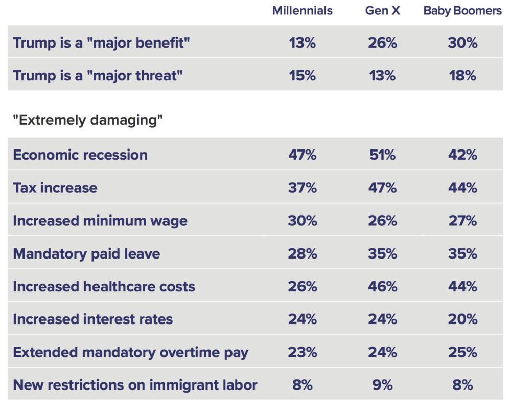 baby-boomers-millennials-small-business-trump