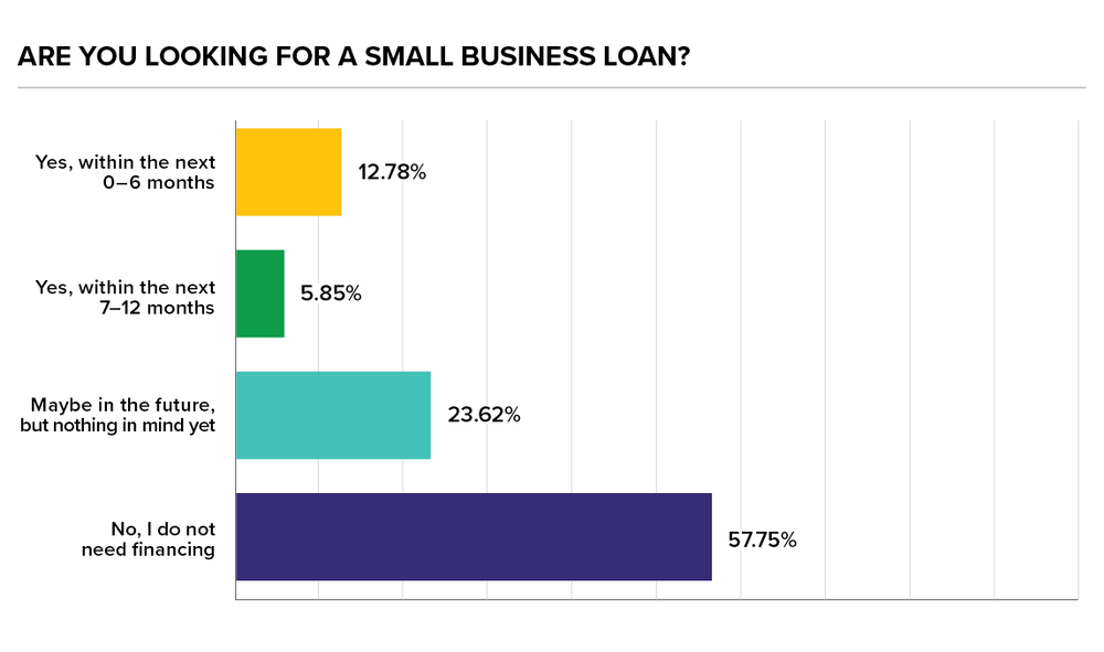 financing-next-12-months-small-business-womply