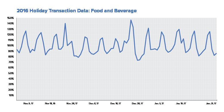 food-beverage-revenue-holidays