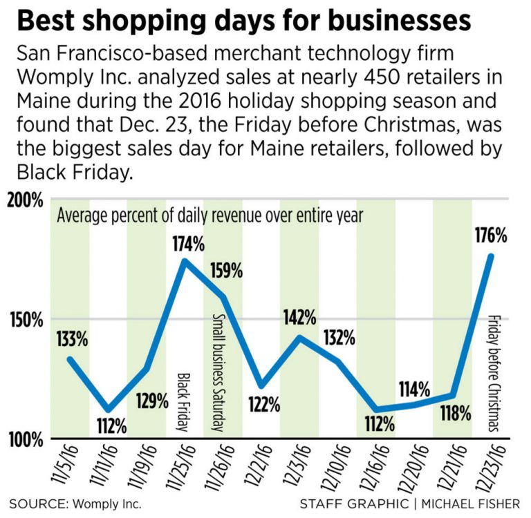 maine-portland-press-herald-holiday-retail-shopping