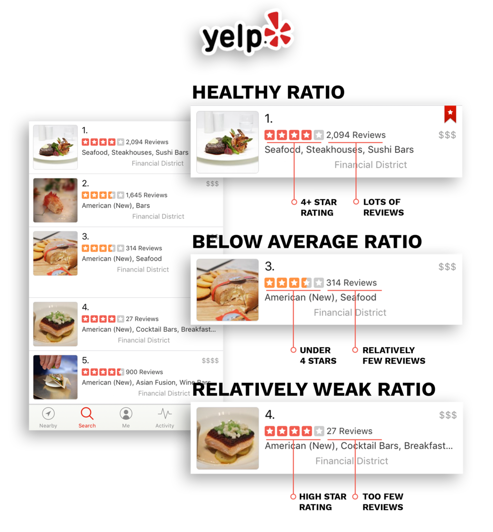 Review Ratio Comparison on Yelp.png
