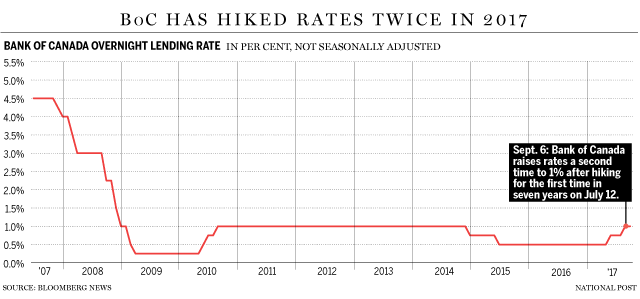 BOC rate hike.png
