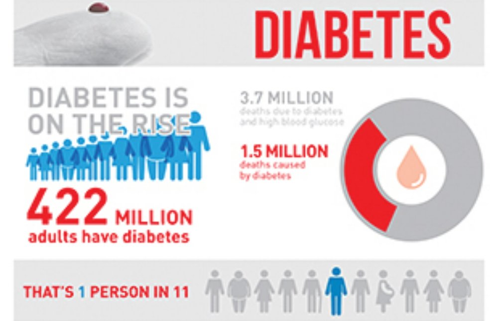 Diabetes-infographic-310px.jpg