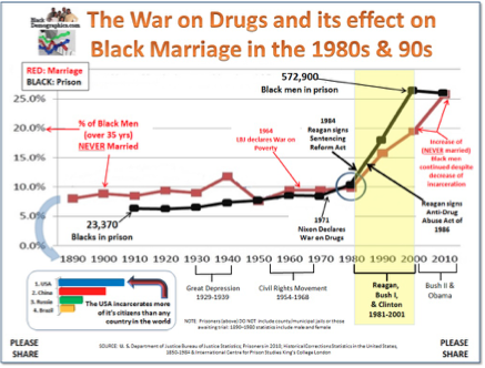 A chart showing the correlation between black men in jail and black men who are not married.