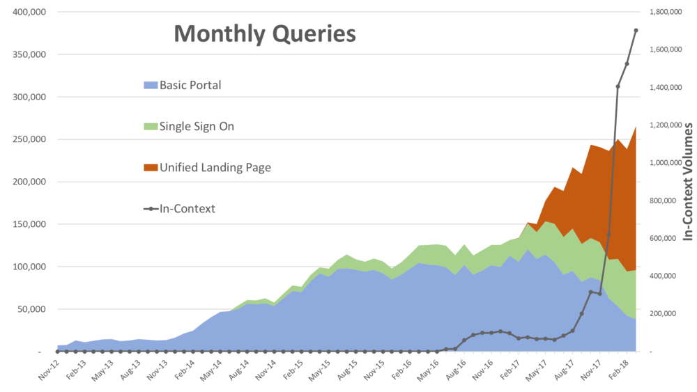 Fig. 1:  The above graph illustrates the dramatic increase in monthly query volume since CRISP deployed its In-Context alert service