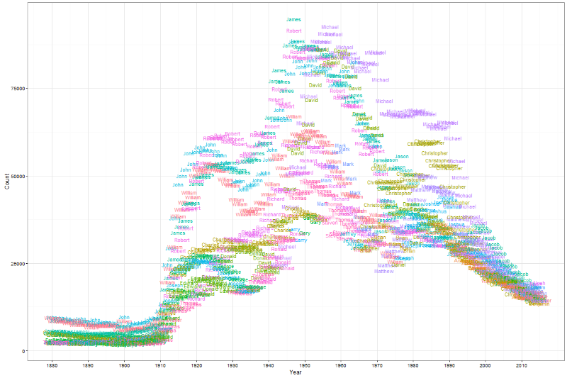 Fig 3. Top 10 male names over time. For each year, I took the top ten names for male births.