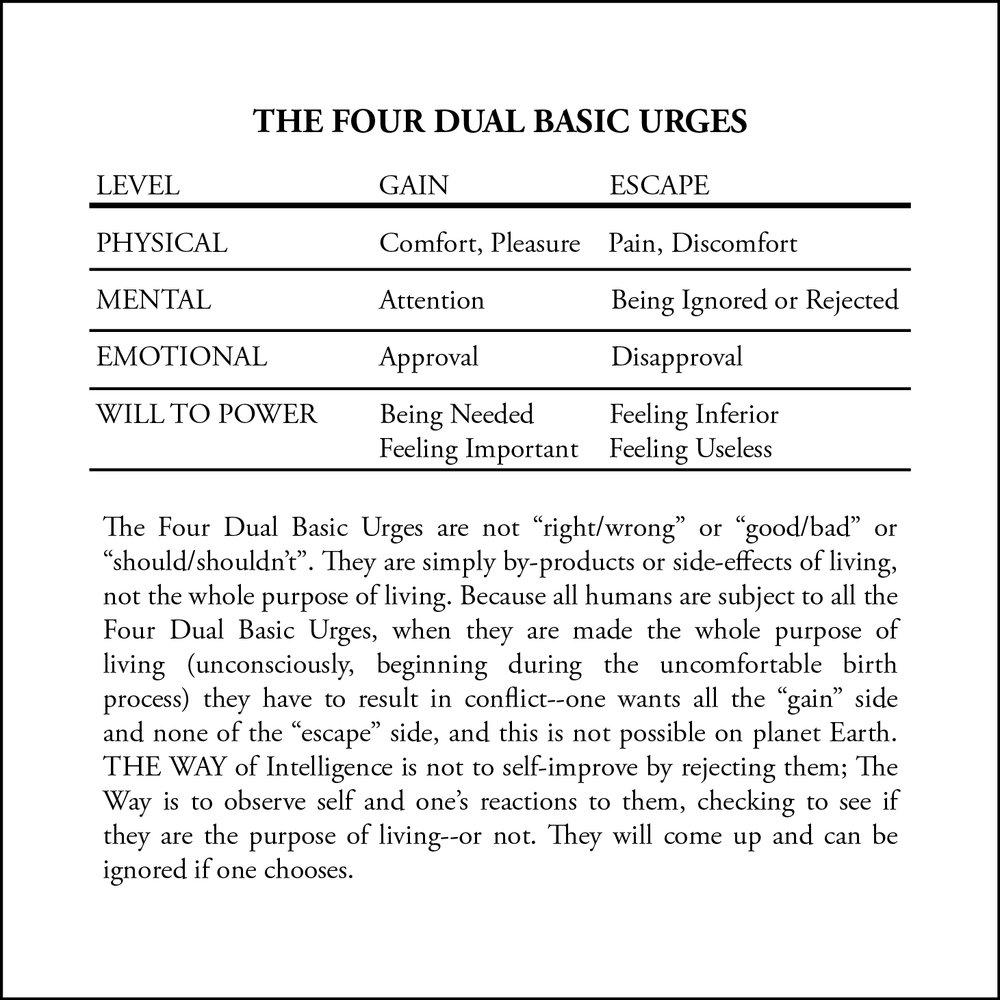 Four dual urges.jpg