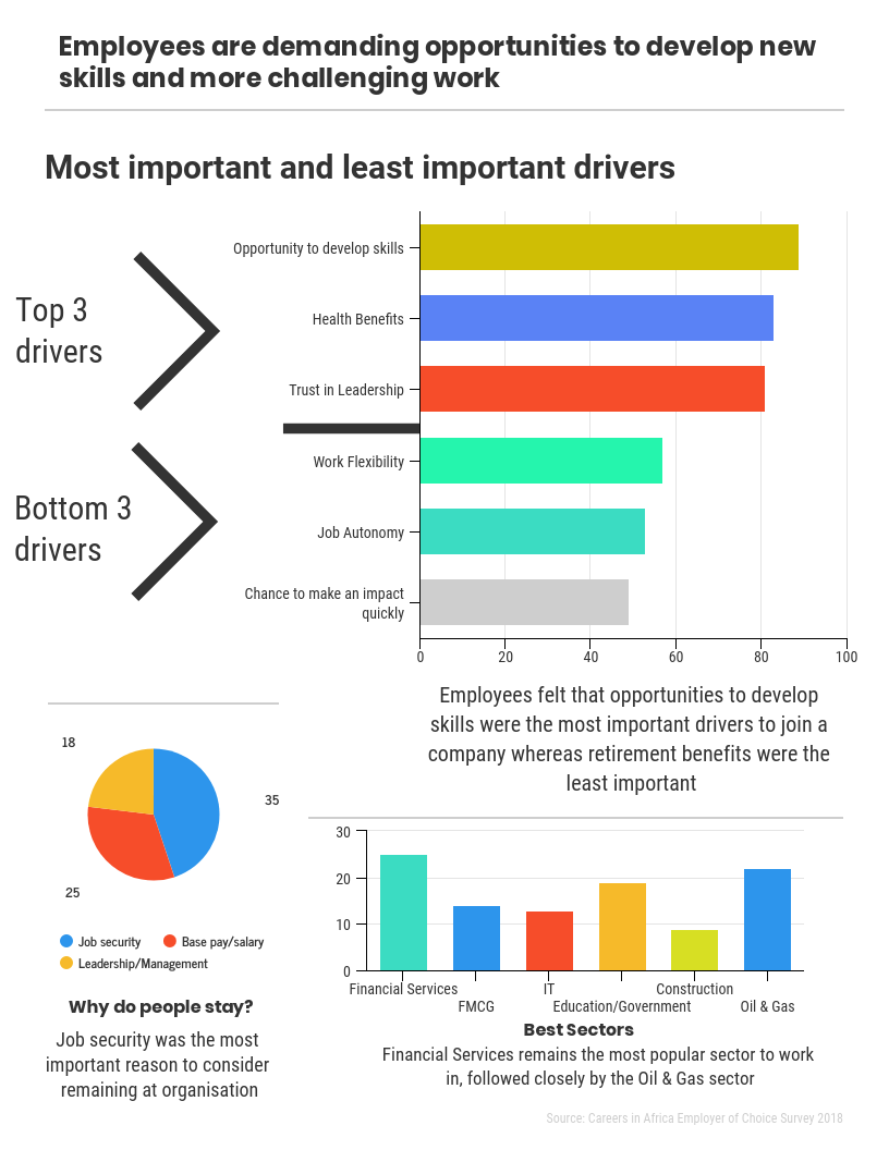 These graphs and pie chart created from the data gathered in our 2018 Employer of Choice survey, clearly show the factors that people in Africa currently value most in their jobs.