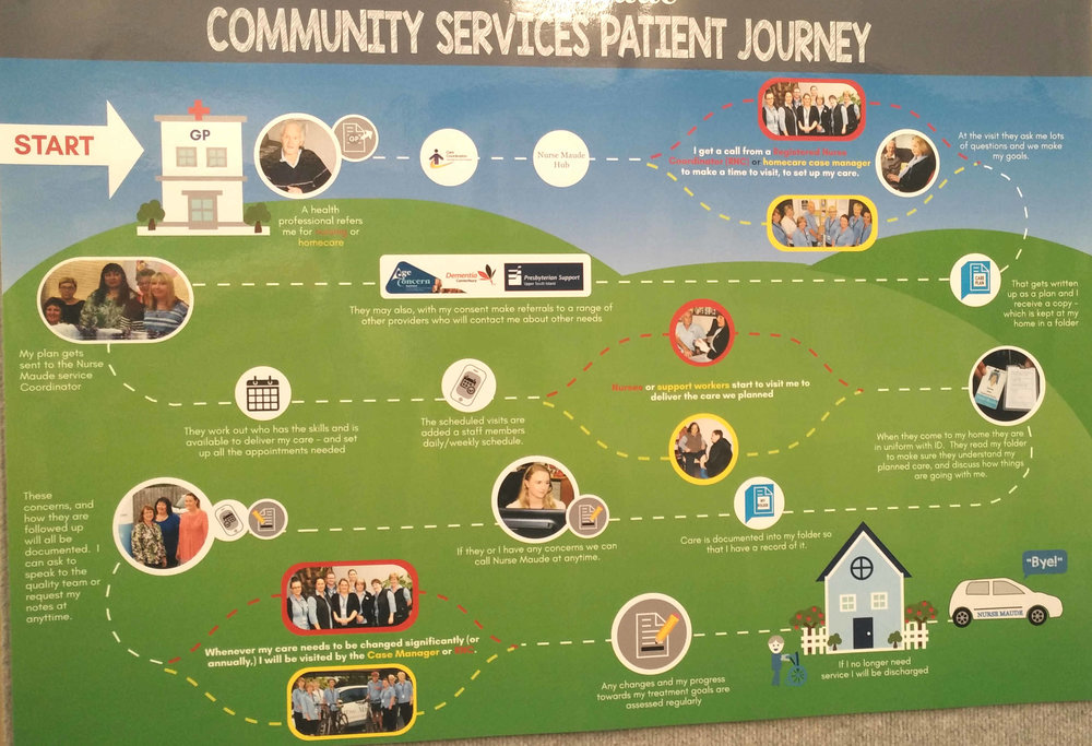 a patient's journey through community services