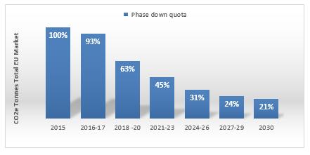 HFC Phasedown Graph