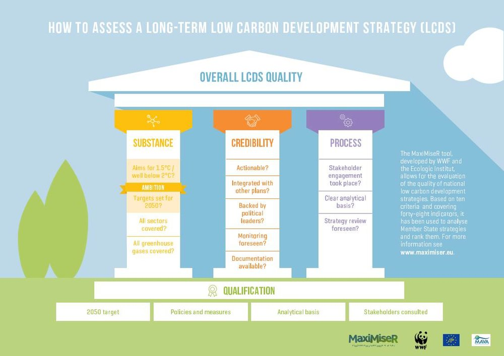 How to assess a long-term low carbon development strategy (LCDS)