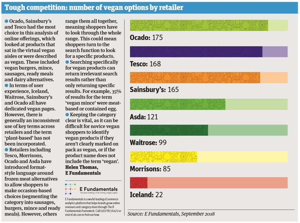 The Grocer plant based stats
