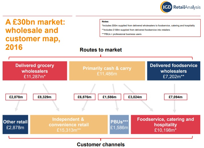 A overview of the component parts of the wholesale sector and their values in 2016 by  IGD