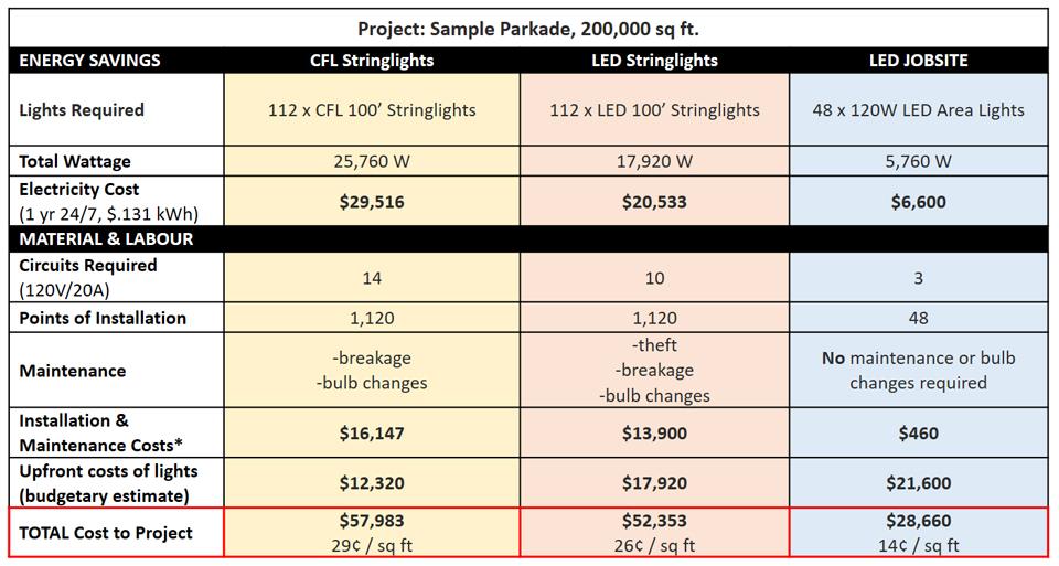 led jobsite comparison.jpg