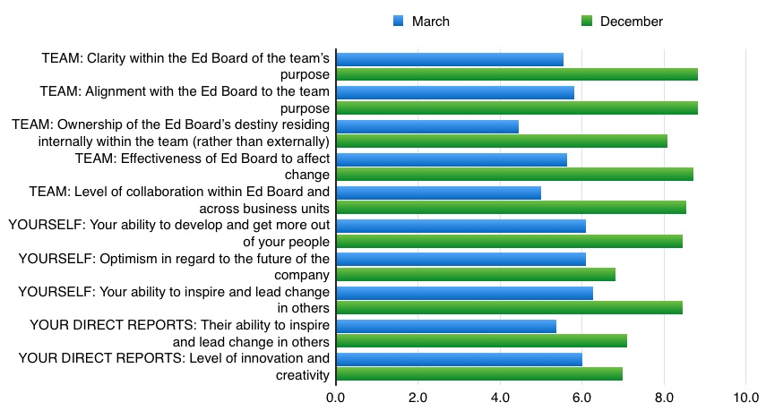 Internal survey of programme participants