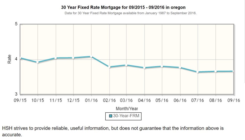 Source:   http://www.hsh.com/mortgage_rate_trends/