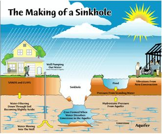 making of a sinkhole