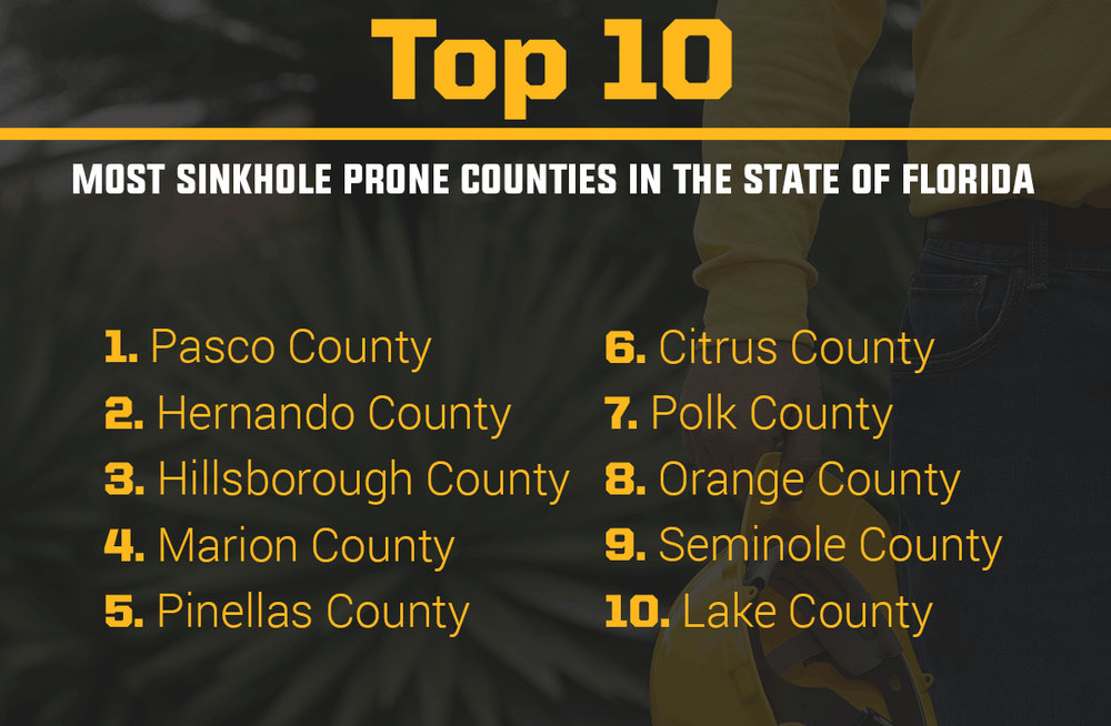 most sinkhole prone counties