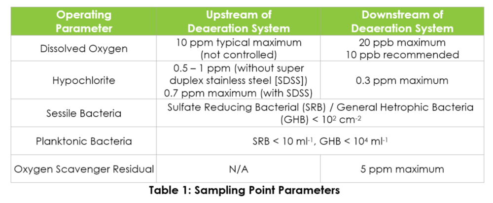 Sampling Point Parameters