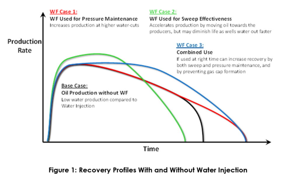 Recovery Profiles With and Without Water Injection