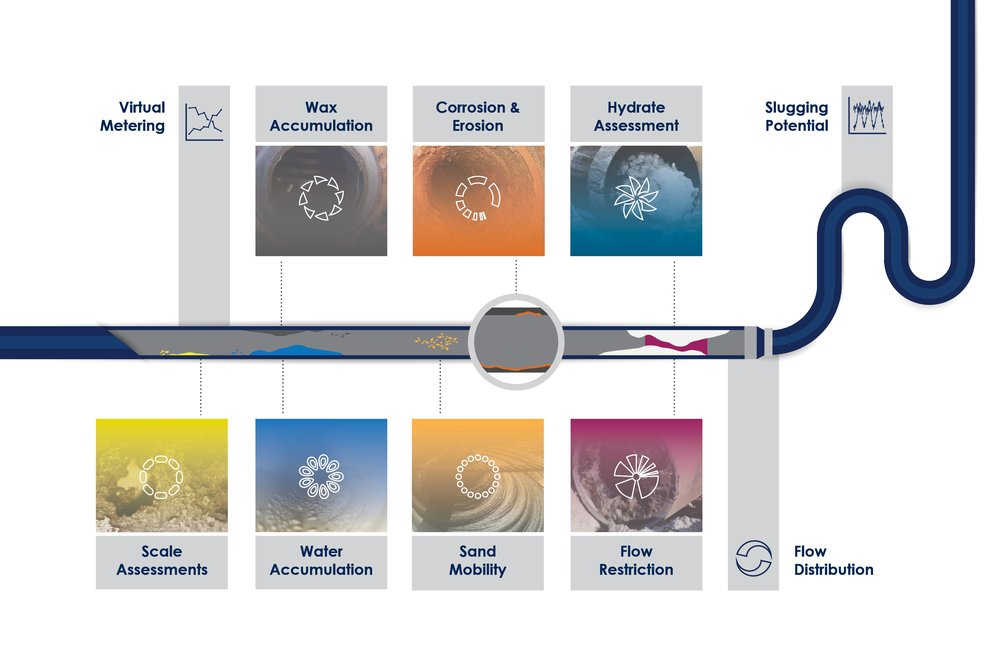 GATE Energy - Flyer - Flow Assurance Surveillance (2019-Mar).jpg