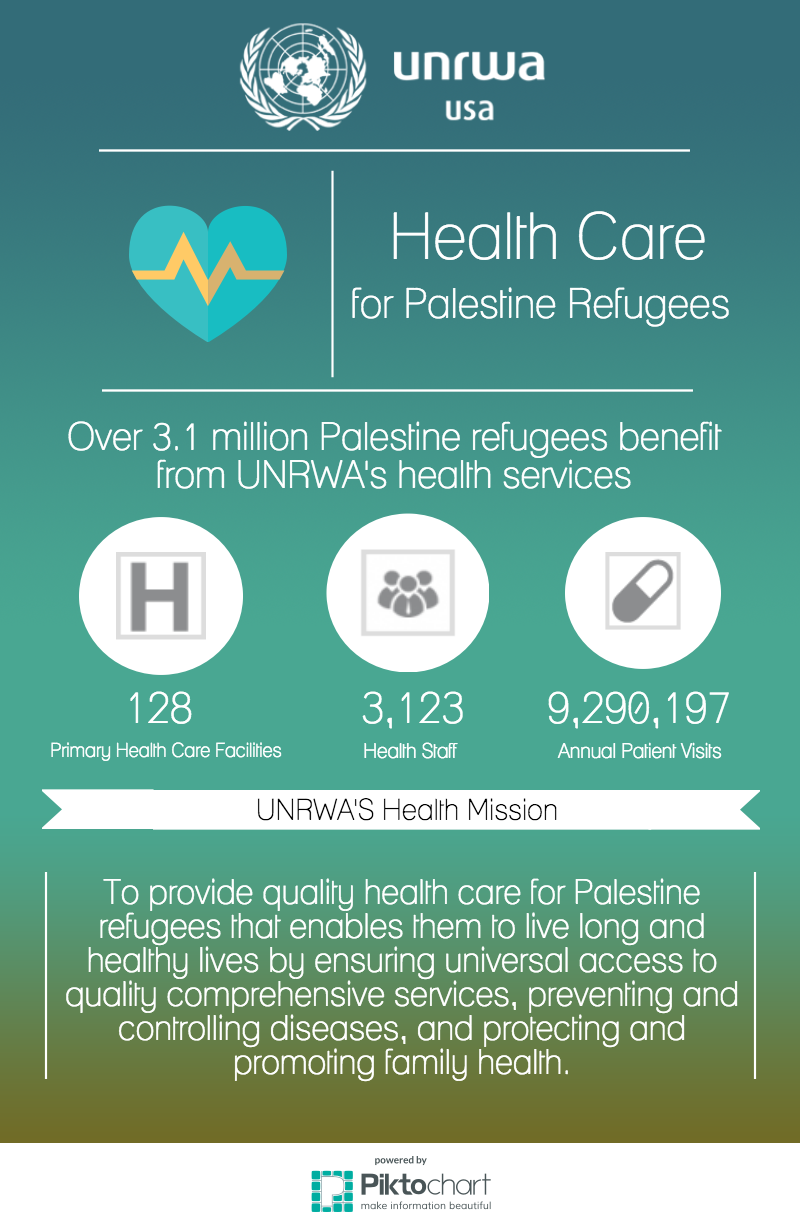 Did you know UNRWA's Health Care program has provided health services to Palestine refugees for over 60 years? In the areas where UNRWA operates, at least 50% of registered Palestine refugees access its health services. In Gaza, nearly 100% depend on UNRWA for health care.  Help Palestine refugees get the care they desperately need:  https://getinvolved.unrwausa.org