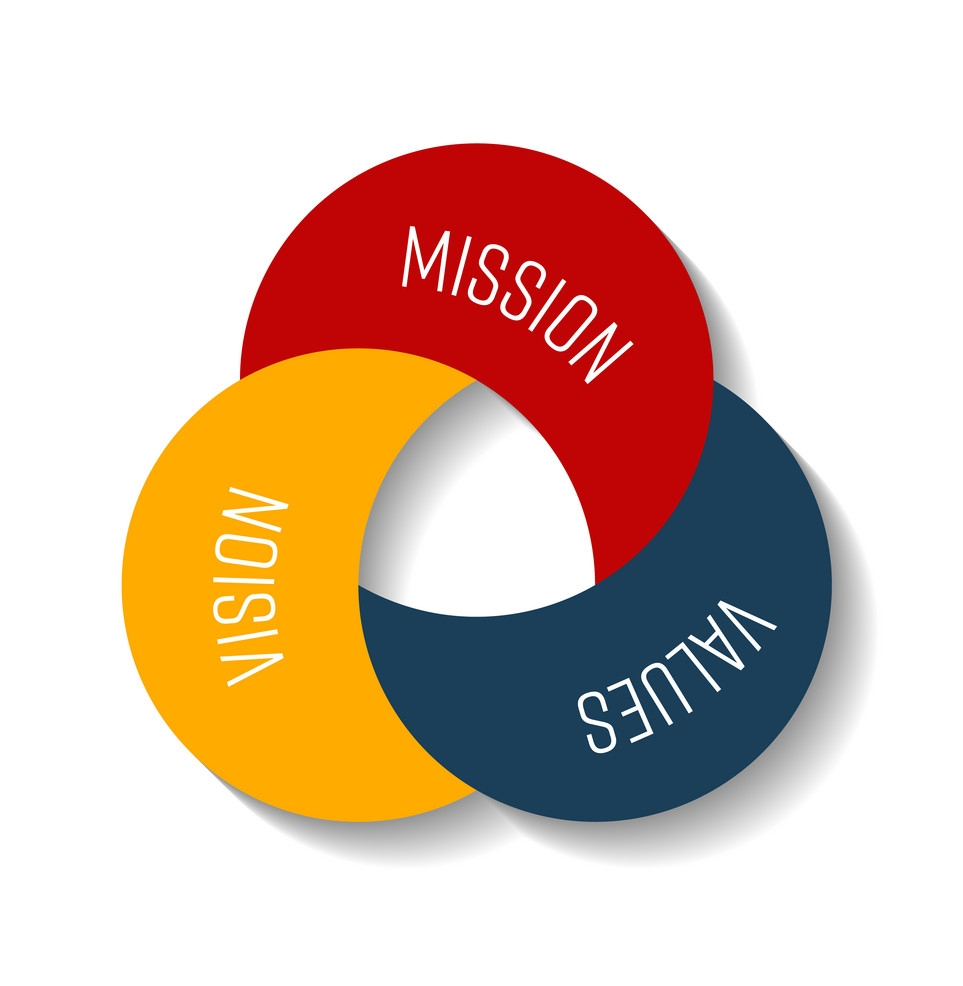 MISSION - Enrich the lives of others through homeownership by simplifying the buy/sell process, providing solutions that support their lifestyle and financial goals.