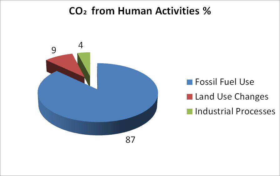 CO2 frm human sources.jpg
