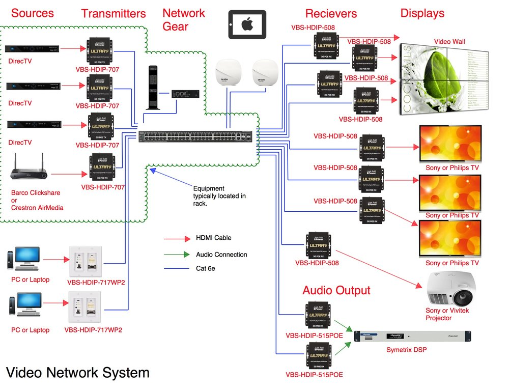 Video network system - Network video uses a standard IP network to route and distribute all kinds of sources to all kinds of outputs. The premise behind network video is that it's an a la carte system.