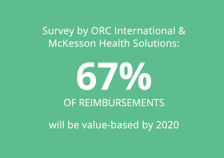 Survey by ORC International & McKesson Health Solutions: 67% of reimbursements will be valued-based by 2020.