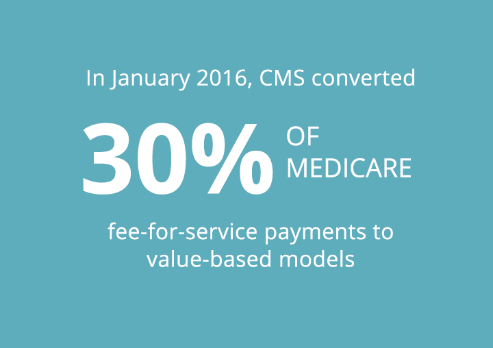 In January 2016, CMS converted 30% of Medicare fee-for-service payments to value-based models.