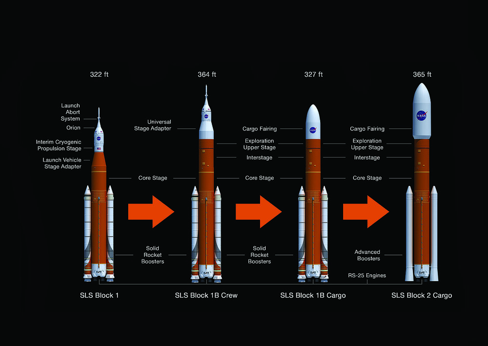 The evolution of NASA's Space Launch System. Image Credit: NASA