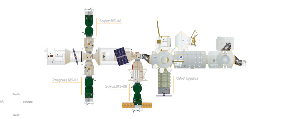 The current visiting vehicle configuration of the International Space Station.