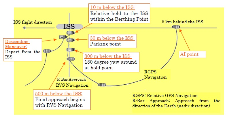 A graphic of Kounotori's approach to the ISS. Credit: NASA