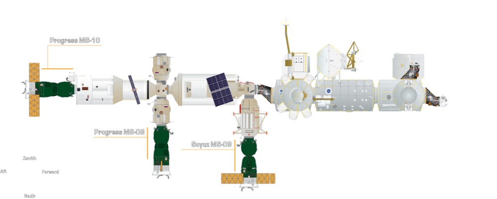 The docking configuration of the International Space Station following the Progress MS-10 arrival. Credit: Orbital Velocity