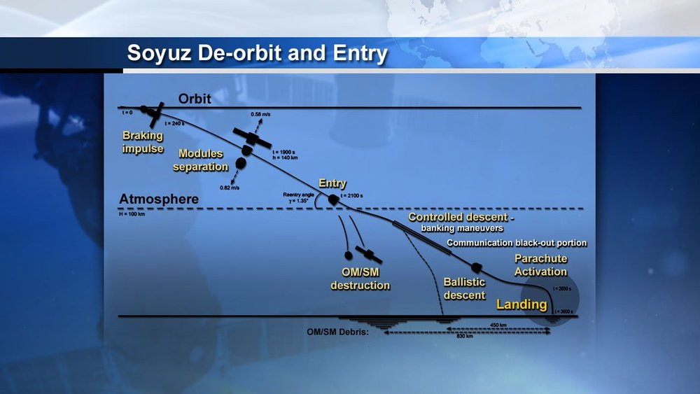 A graphic of the Soyuz landing sequence. Credit: NASA