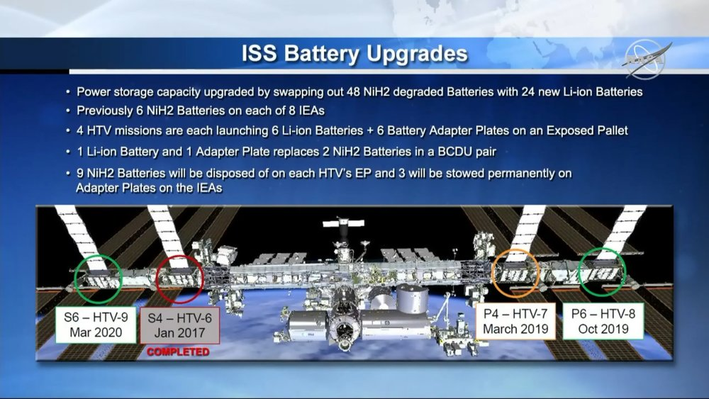 A graphic of the past, current and planned upgrades for the batteries on the space station's truss segment. Credit: NASA