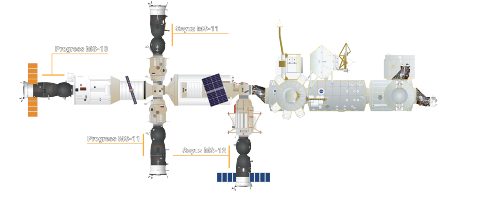 The configuration of visiting vehicles as of April 4, 2019. Progress MS-11 is docked to the Pirs module. Credit: Orbital Velocity