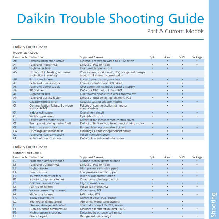 Daikin Air Conditioning Fault Codes
