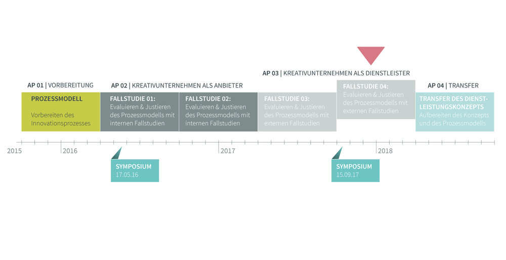 infografik-prozessverlauf-AP5.jpg