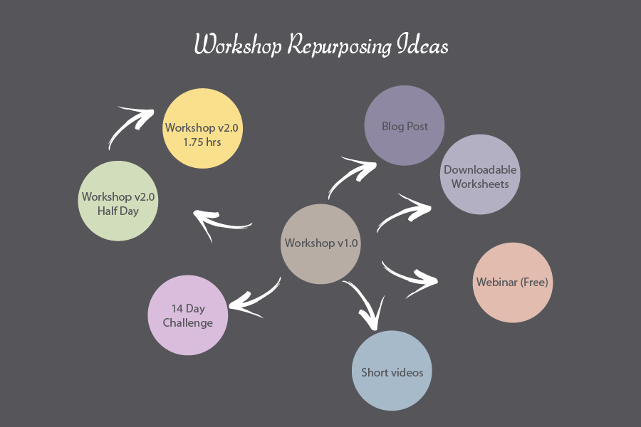 Workshop Repurposing Chart.png