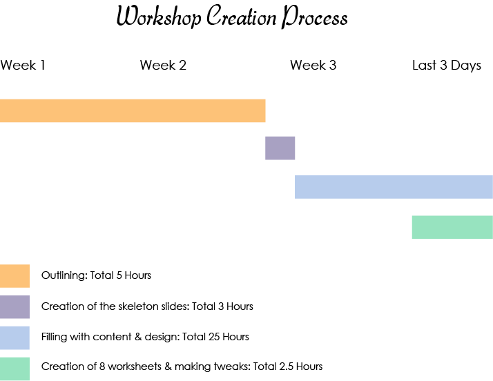 Workshop Creation Process.png