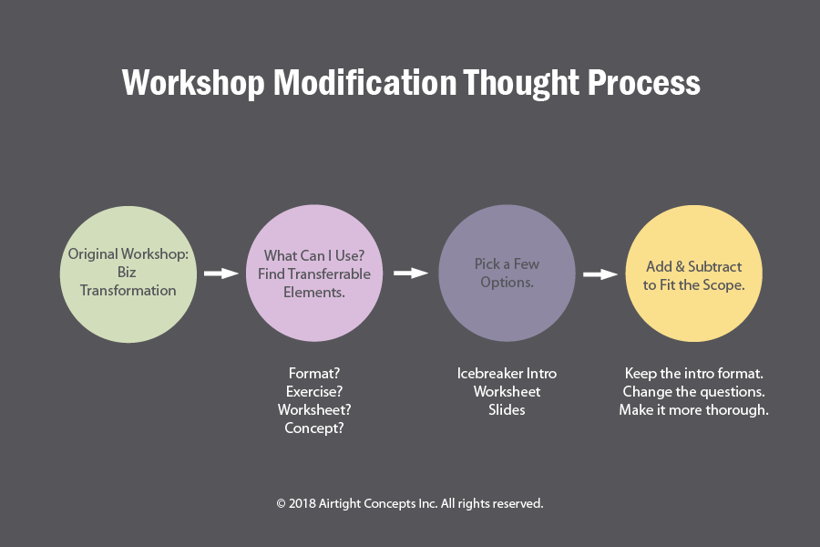 Workshop Modification Thinking Process.png