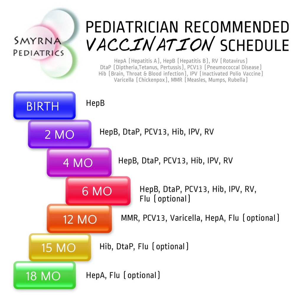 Vaccinations: Tennessee Vaccine Schedule: Smyrna Pediatrician