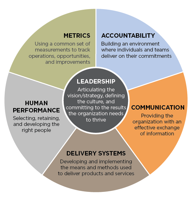 organizational leadership and performance Organizational culture refers to the beliefs and values that have existed in an organization for a long time, and to the beliefs of the staff and the foreseen value of their work that will influence their attitudes and behavior administrators usually adjust their leadership behavior to accomplish.