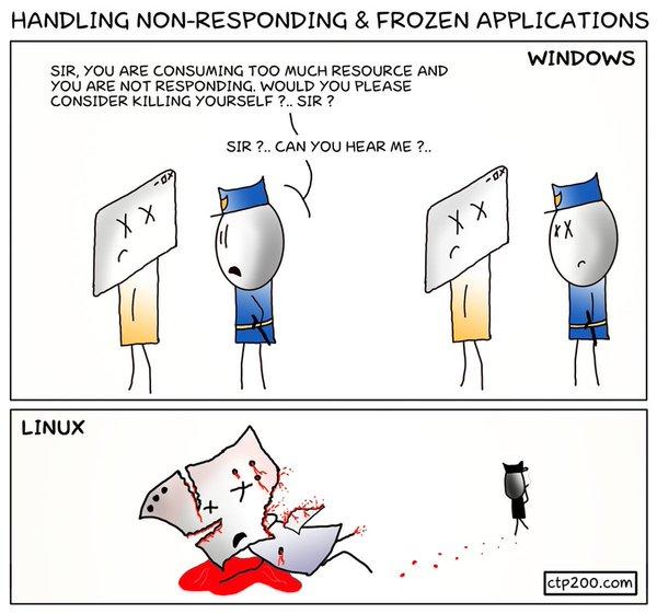 Process Killing