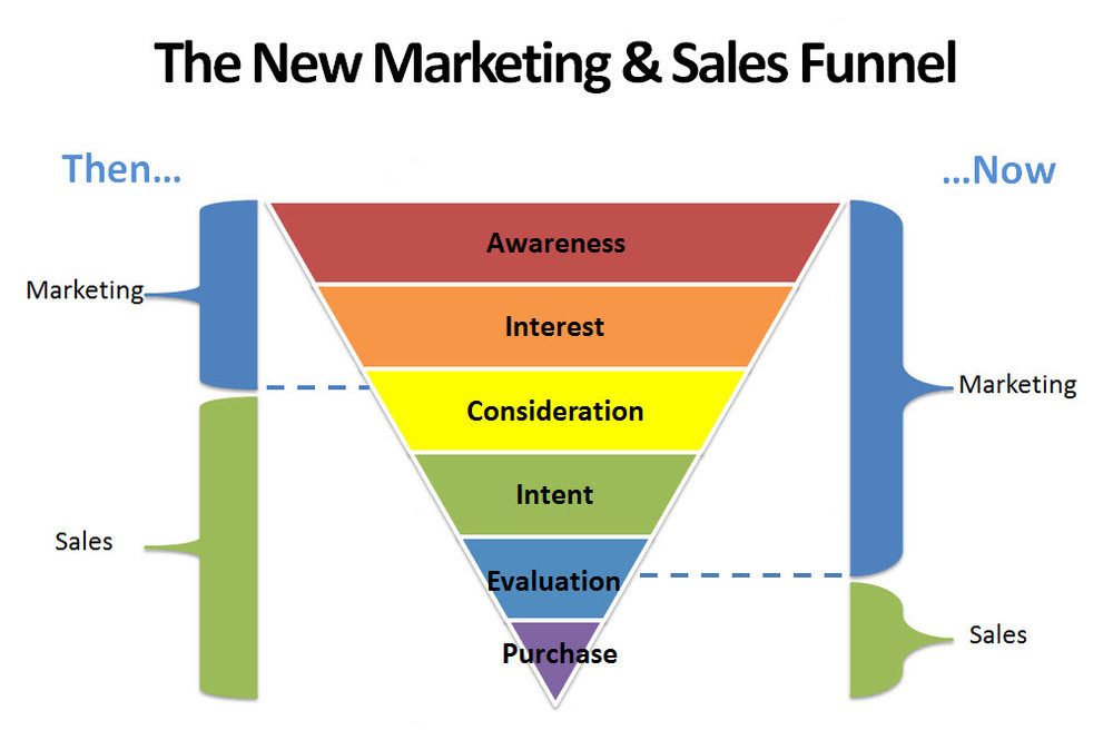 News Marketing and Sales Funnel, Customer buying process