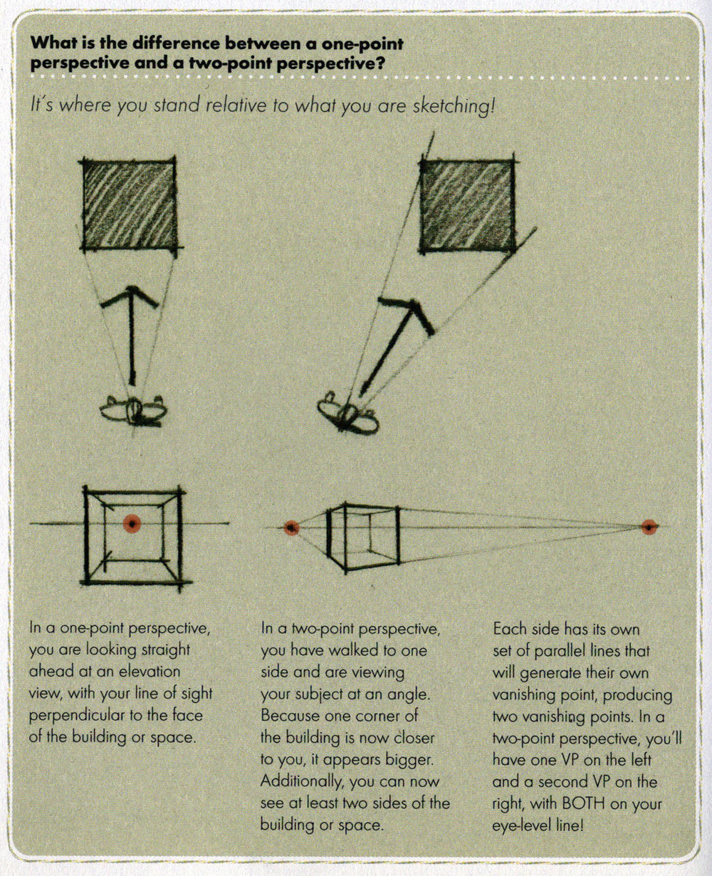 From  Understanding Perspective: Easy Techniques for Mastering Perspective Drawing on Location  by Stephanie Bower, p. 46.