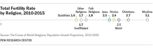 Is Religion Fading Away Insatiable Fox - Most population religion in the world