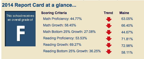 2014 EECS report card from the Maine Department of Education, the final year of the NECAP.